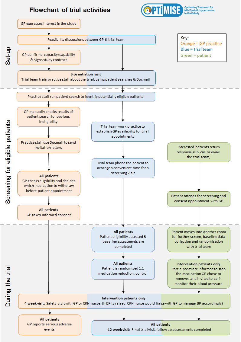 Study flowchart oxford university primary care clinical trials flowchart nvjuhfo Images